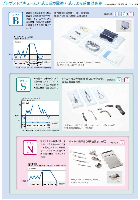 プレポストバキューム方式と重力置換方式による滅菌対象物